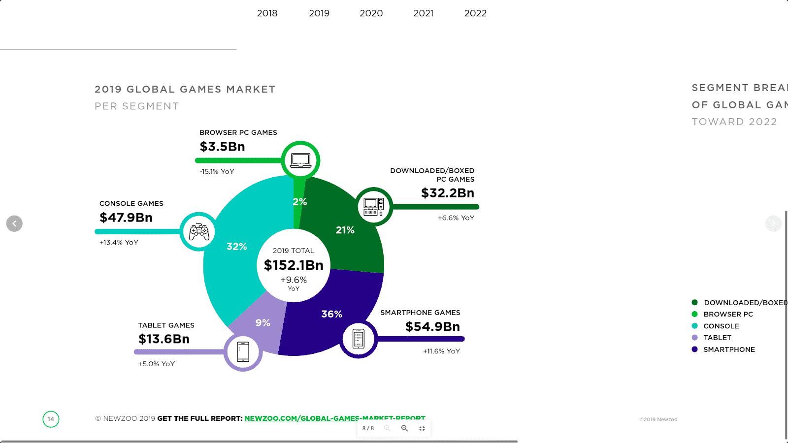 Full report: https://newzoo.com/solutions/standard/market-forecasts/global-games-market-report/