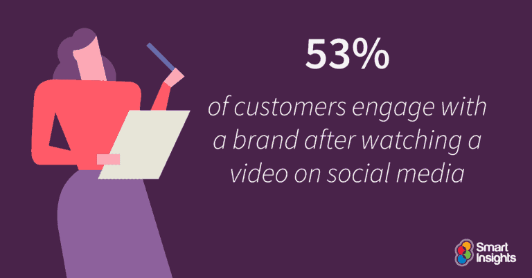 How effective are videos for Social Media Marketing